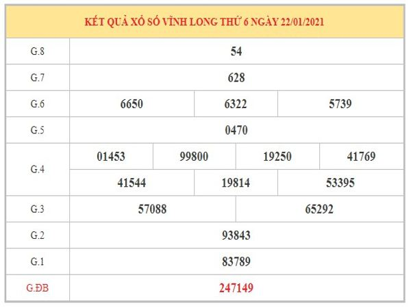 Dự đoán XSVL ngày 29/1/2021 dựa trên kết quả kì trước
