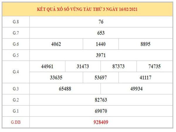 Dự đoán XSVT ngày 23/2/2021 dựa trên kết quả kỳ trước